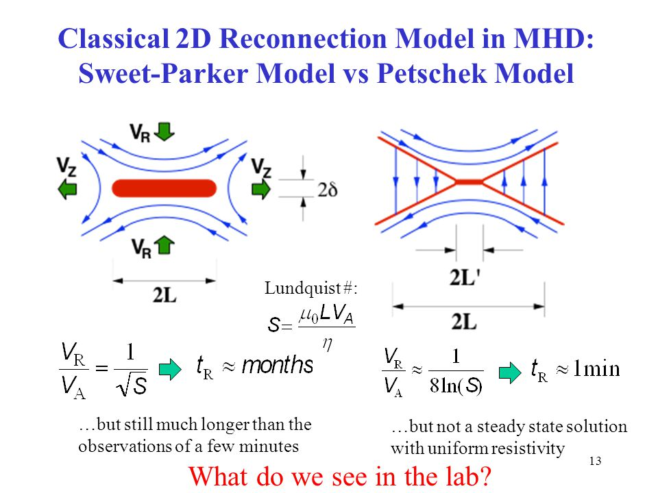 13 Classical 2D Reconnection Model in MHD: Sweet-Parker Model vs Petschek Model Lundquist #: …but not a steady state solution with uniform resistivity