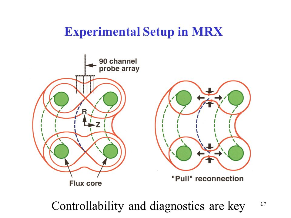 17 Experimental Setup in MRX Controllability and diagnostics are key