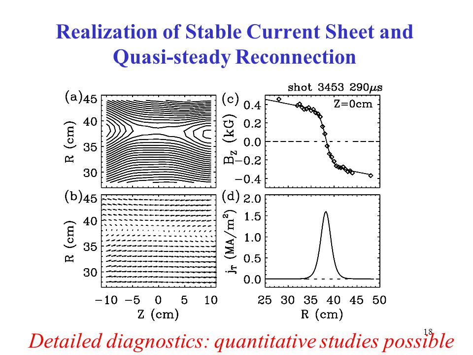 18 Realization of Stable Current Sheet and Quasi-steady Reconnection Detailed diagnostics: quantitative studies possible