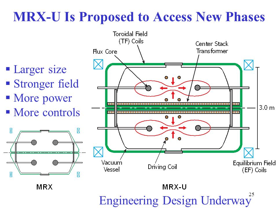 25  Larger size  Stronger field  More power  More controls MRX-U Is Proposed to Access New Phases Engineering Design Underway