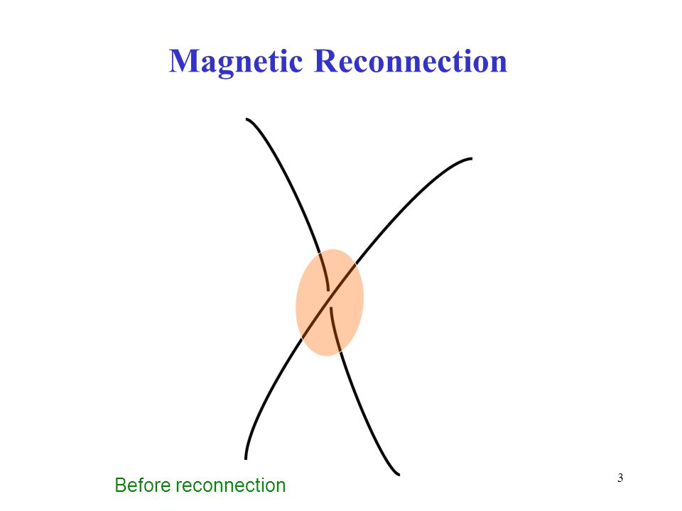 3 Magnetic Reconnection Before reconnection