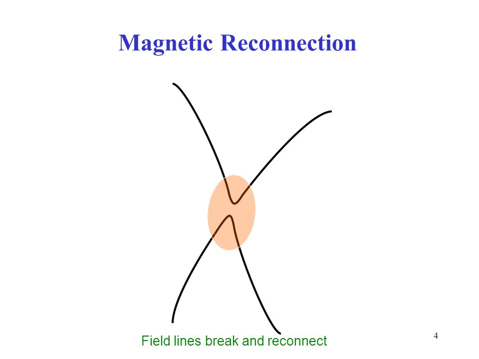 4 Field lines break and reconnect Magnetic Reconnection
