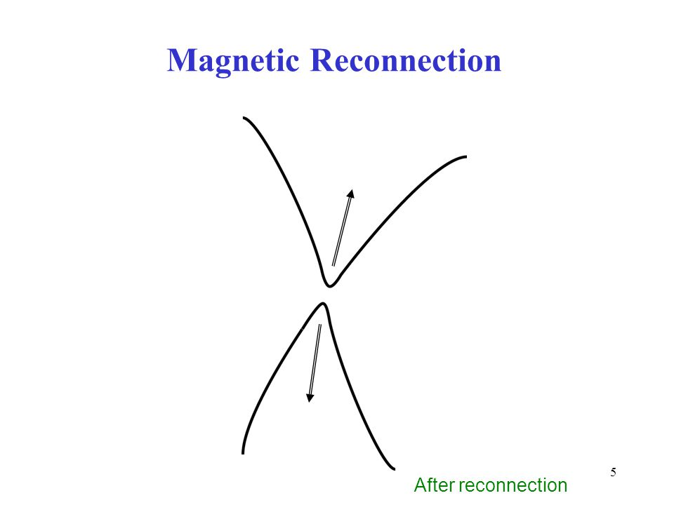 5 After reconnection Magnetic Reconnection