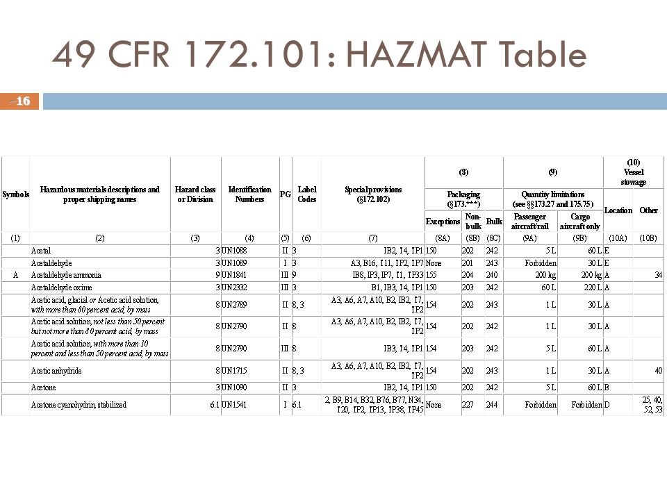 49 CFR 172.101: HAZMAT Table – 16