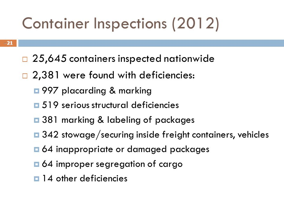 Container Inspections (2012)  25,645 containers inspected nationwide  2,381 were found with deficiencies:  997 placarding & marking  519 serious structural deficiencies  381 marking & labeling of packages  342 stowage/securing inside freight containers, vehicles  64 inappropriate or damaged packages  64 improper segregation of cargo  14 other deficiencies – 21