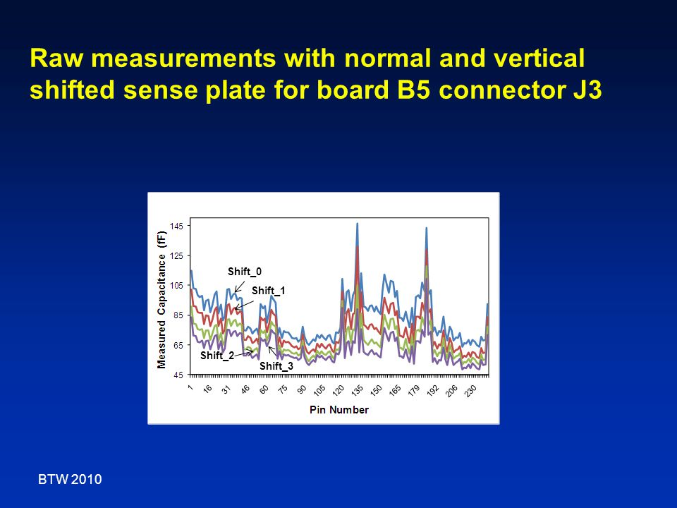 Raw measurements with normal and vertical shifted sense plate for board B5 connector J3 Shift_0 Shift_1 Shift_2 Shift_3 BTW 2010