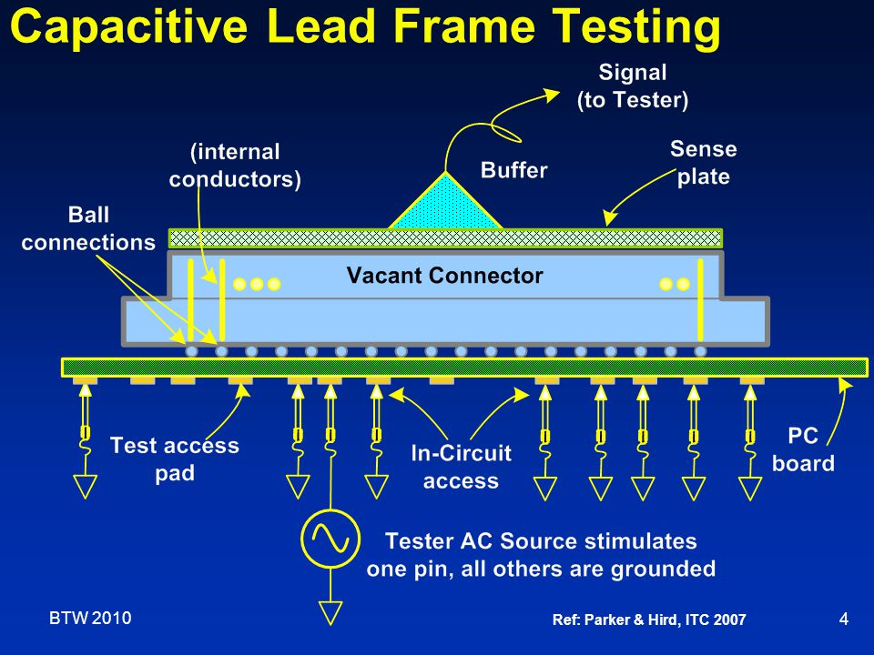 Capacitive Lead Frame Testing 4 Ref: Parker & Hird, ITC 2007 BTW 2010