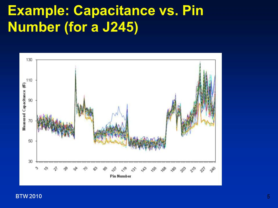 Example: Capacitance vs. Pin Number (for a J245) 5 BTW 2010