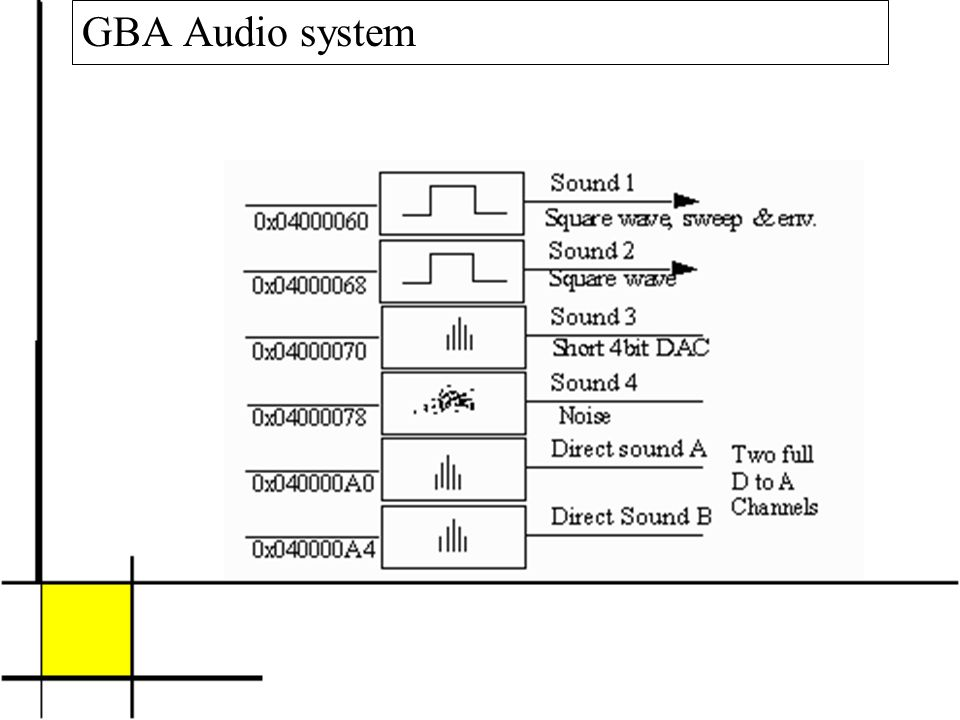 GBA Audio system