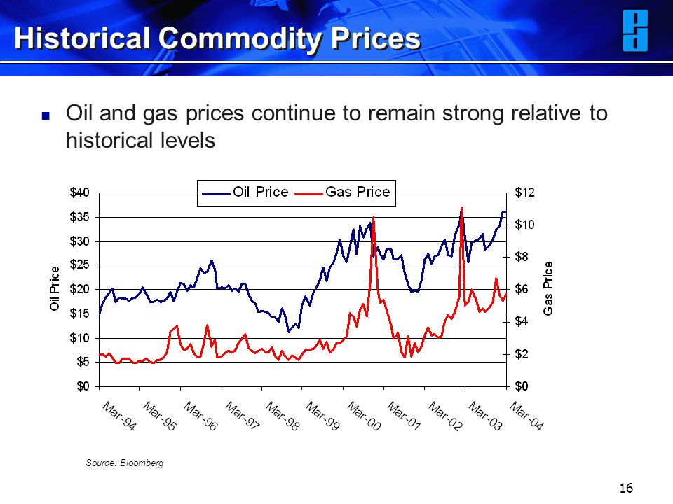 16 Historical Commodity Prices Oil and gas prices continue to remain strong relative to historical levels Source: Bloomberg