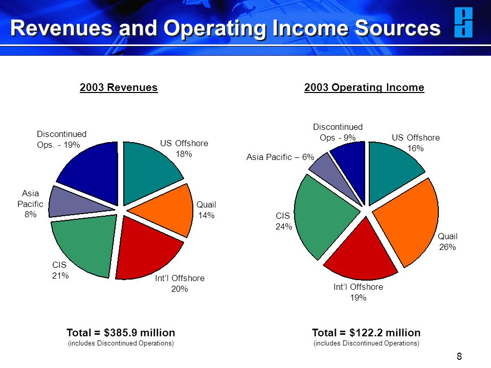 8 Revenues and Operating Income Sources 2003 Operating Income2003 Revenues Total = $385.9 million (includes Discontinued Operations) Total = $122.2 million (includes Discontinued Operations) US Offshore 18% US Offshore 16% Quail 14% Quail 26% Int'l Offshore 20% Int'l Offshore 19% CIS 21% CIS 24% Asia Pacific 8% Asia Pacific – 6% Discontinued Ops.
