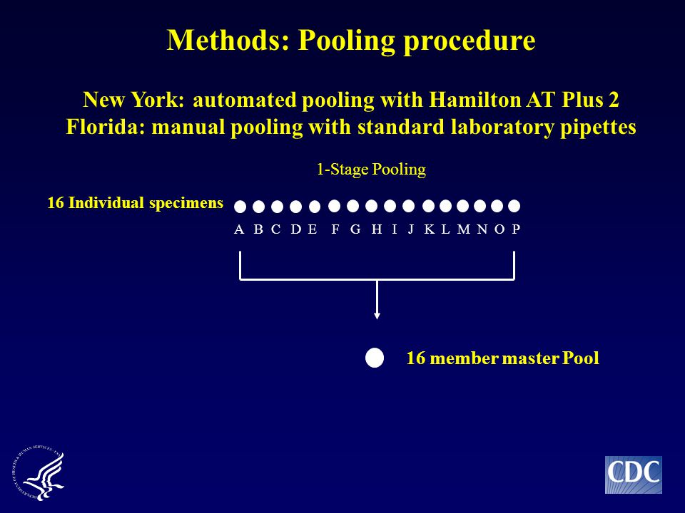 16 member master Pool 1-Stage Pooling 16 Individual specimens A B C D E F G H I J Methods: Pooling procedure New York: automated pooling with Hamilton AT Plus 2 Florida: manual pooling with standard laboratory pipettes K L M N O P