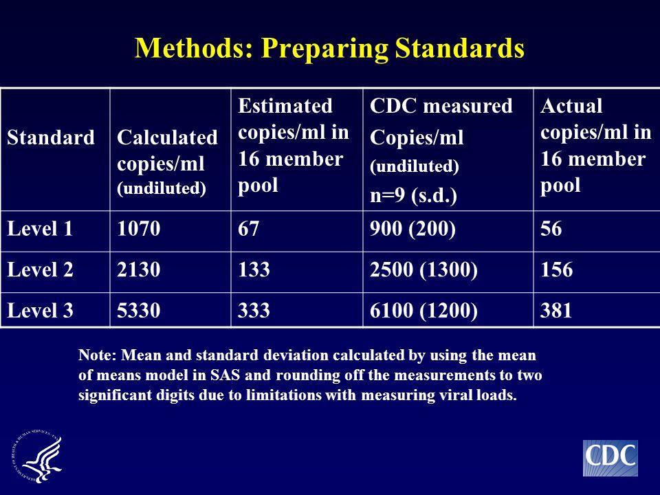 Methods: Preparing Standards StandardCalculated copies/ml (undiluted) Estimated copies/ml in 16 member pool CDC measured Copies/ml (undiluted) n=9 (s.