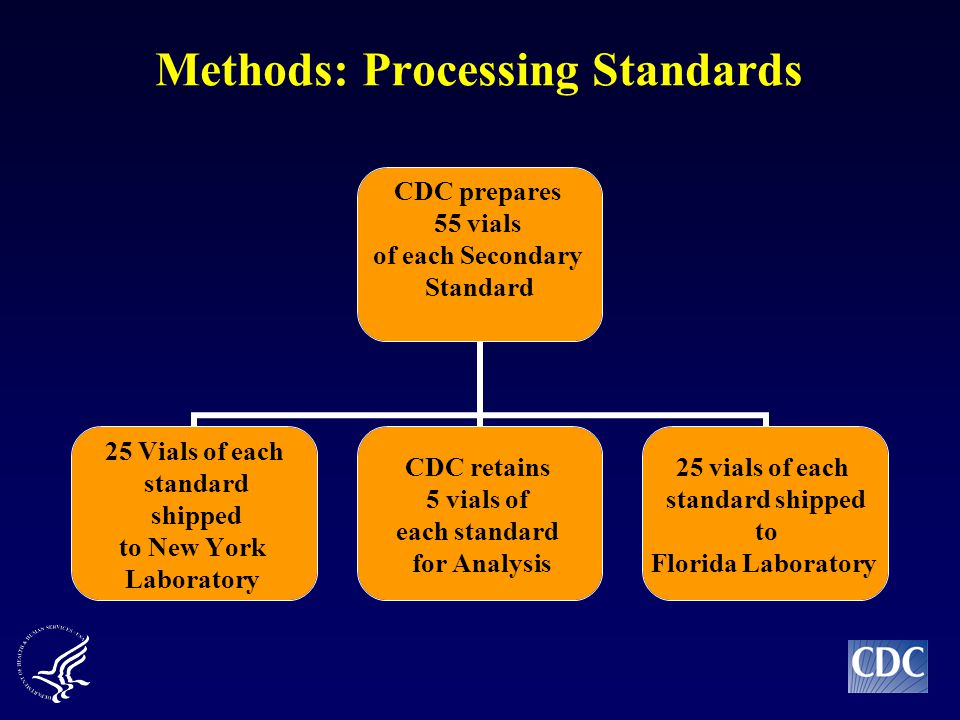 Methods: Processing Standards CDC prepares 55 vials of each Secondary Standard 25 Vials of each standard shipped to New York Laboratory CDC retains 5 vials of each standard for Analysis 25 vials of each standard shipped to Florida Laboratory
