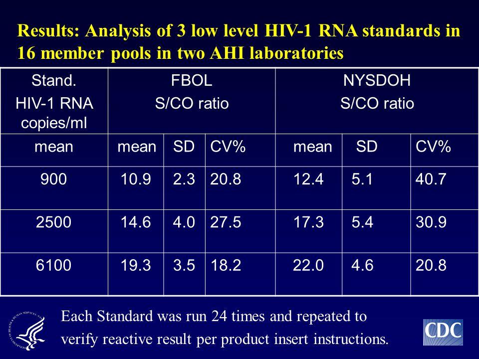 Stand. HIV-1 RNA copies/ml FBOL S/CO ratio NYSDOH S/CO ratio mean SDCV% mean SDCV% 90010.9 2.320.812.4 5.140.7 250014.6 4.027.517.3 5.430.9 610019.3 3