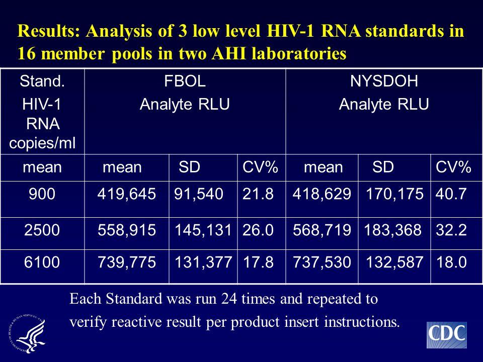 Stand. HIV-1 RNA copies/ml FBOL Analyte RLU NYSDOH Analyte RLU mean SDCV% mean SDCV% 900419,64591,54021.8418,629170,17540.7 2500558,915145,13126.0568,