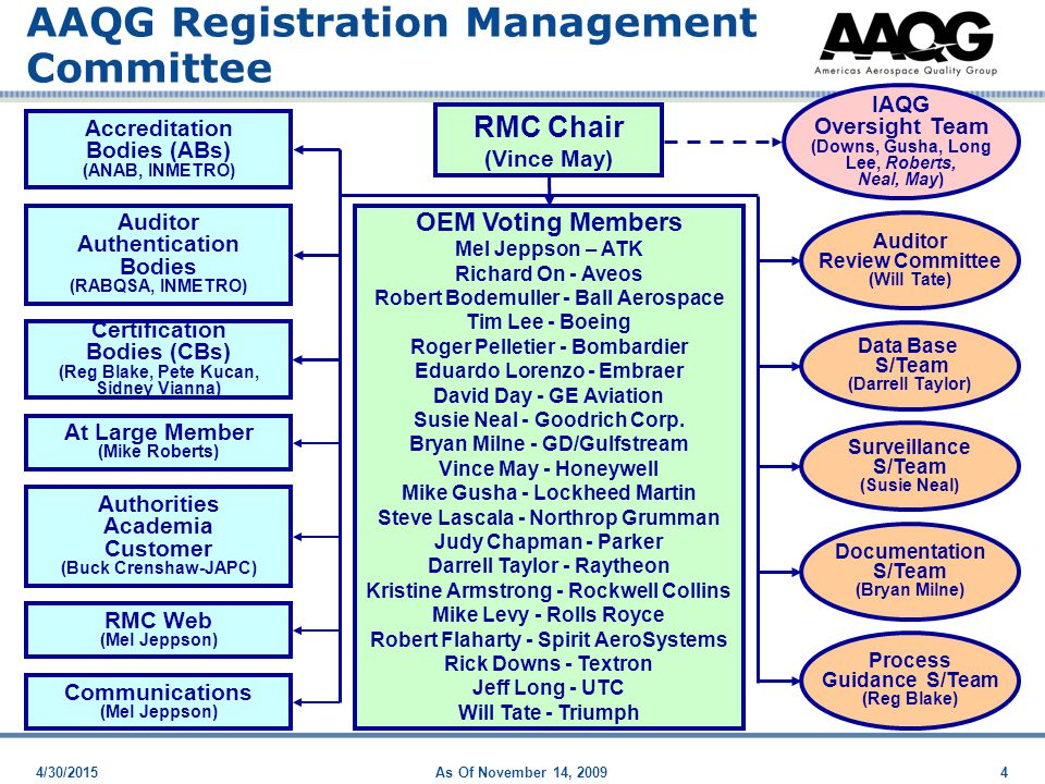 4/30/2015As Of November 14, 20094 RMC Chair (Vince May) OEM Voting Members Mel Jeppson – ATK Richard On - Aveos Robert Bodemuller - Ball Aerospace Tim Lee - Boeing Roger Pelletier - Bombardier Eduardo Lorenzo - Embraer David Day - GE Aviation Susie Neal - Goodrich Corp.