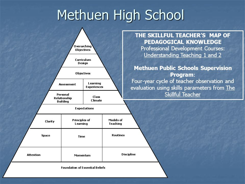 Methuen High School THE SKILLFUL TEACHER'S MAP OF PEDAGOGICAL KNOWLEDGE Professional Development Courses: Understanding Teaching 1 and 2 Methuen Public Schools Supervision Program: Four-year cycle of teacher observation and evaluation using skills parameters from The Skillful Teacher