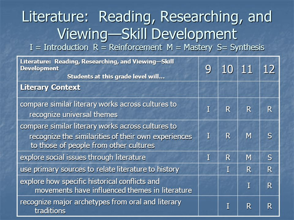 I = Introduction R = Reinforcement M = Mastery S = Synthesis Literature: Reading, Researching, and Viewing—Skill Development I = Introduction R = Reinforcement M = Mastery S= Synthesis Literature: Reading, Researching, and Viewing—Skill Development Students at this grade level will… Students at this grade level will… 9101112 Literary Context compare similar literary works across cultures to recognize universal themes recognize universal themes IRRR compare similar literary works across cultures to recognize the similarities of their own experiences to those of people from other cultures recognize the similarities of their own experiences to those of people from other cultures IRMS explore social issues through literature IRMS use primary sources to relate literature to history IRR explore how specific historical conflicts and movements have influenced themes in literature IR recognize major archetypes from oral and literary traditions IRR