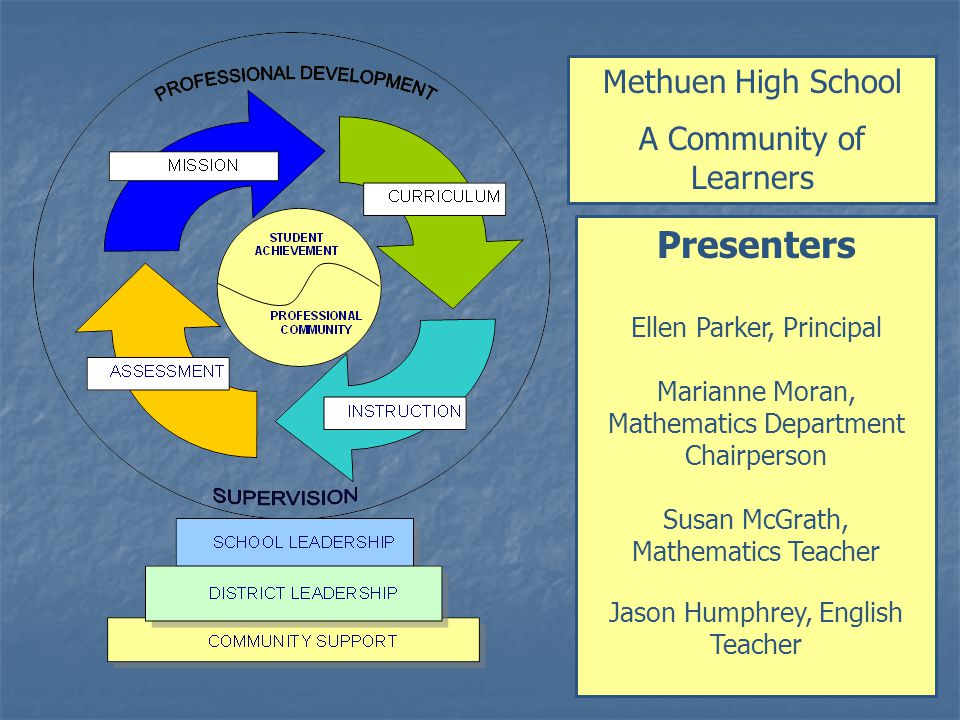 Methuen High School A Community of Learners Presenters Ellen Parker, Principal Marianne Moran, Mathematics Department Chairperson Susan McGrath, Mathematics Teacher Jason Humphrey, English Teacher