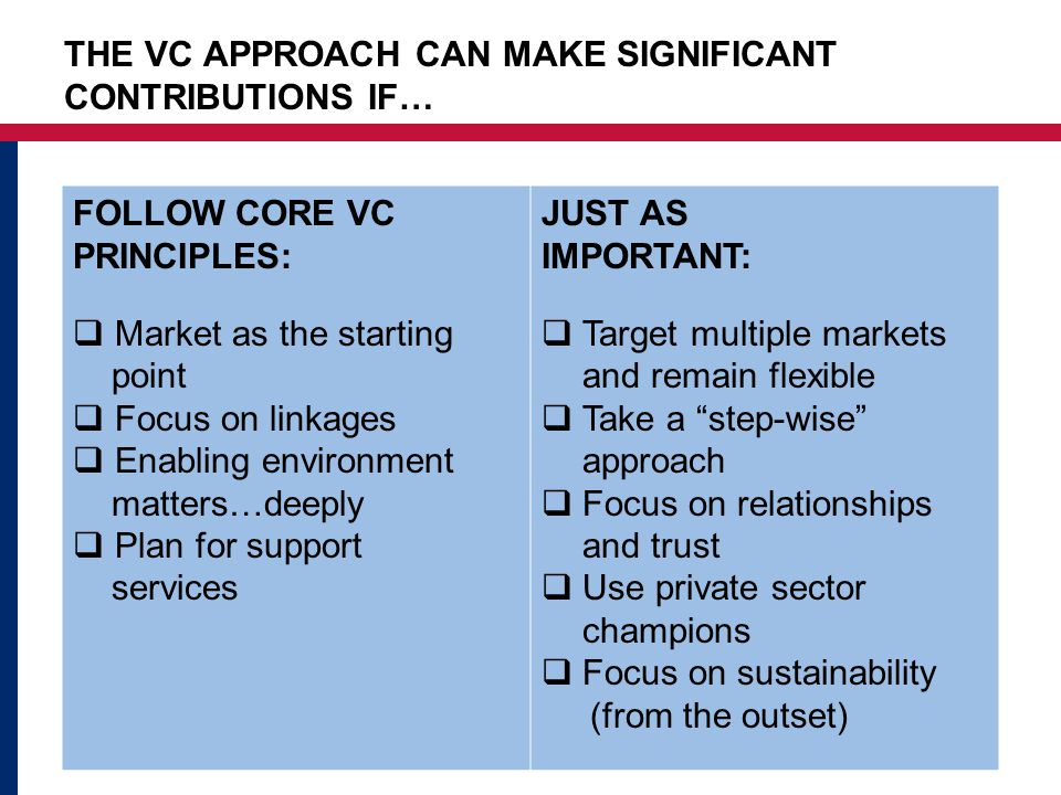 THE VC APPROACH CAN MAKE SIGNIFICANT CONTRIBUTIONS IF… FOLLOW CORE VC PRINCIPLES:  Market as the starting point  Focus on linkages  Enabling environment matters…deeply  Plan for support services JUST AS IMPORTANT:  Target multiple markets and remain flexible  Take a step-wise approach  Focus on relationships and trust  Use private sector champions  Focus on sustainability (from the outset)