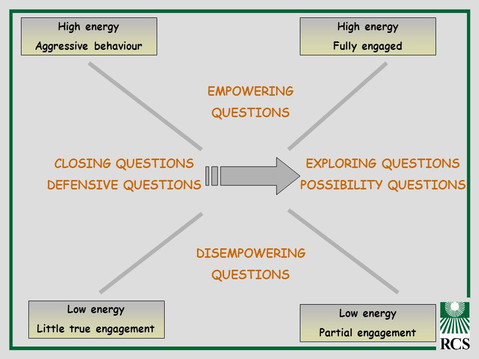 CLOSING QUESTIONS DEFENSIVE QUESTIONS EXPLORING QUESTIONS POSSIBILITY QUESTIONS DISEMPOWERING QUESTIONS EMPOWERING QUESTIONS Low energy Little true en