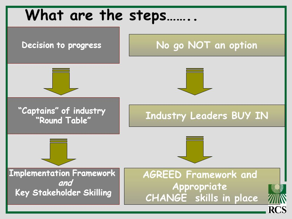 """What are the steps…….. Decision to progress """"Captains"""" of industry """"Round Table"""" Implementation Framework and Key Stakeholder Skilling AGREED Framewor"""