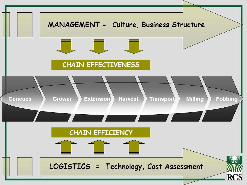 GrowerGenetics Extension Harvest Transport Milling Fobbing MANAGEMENT = Culture, Business Structure LOGISTICS = Technology, Cost Assessment CHAIN EFFE