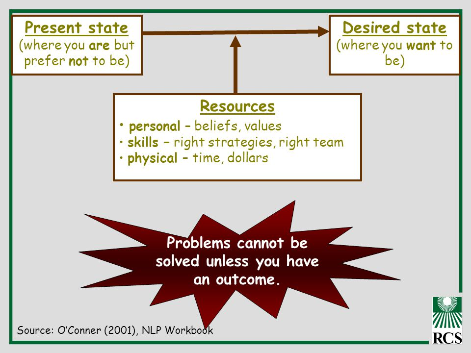 Present state (where you are but prefer not to be) Desired state (where you want to be) Source: O'Conner (2001), NLP Workbook Problems cannot be solved unless you have an outcome.