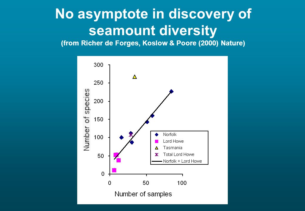 No asymptote in discovery of seamount diversity (from Richer de Forges, Koslow & Poore (2000) Nature)