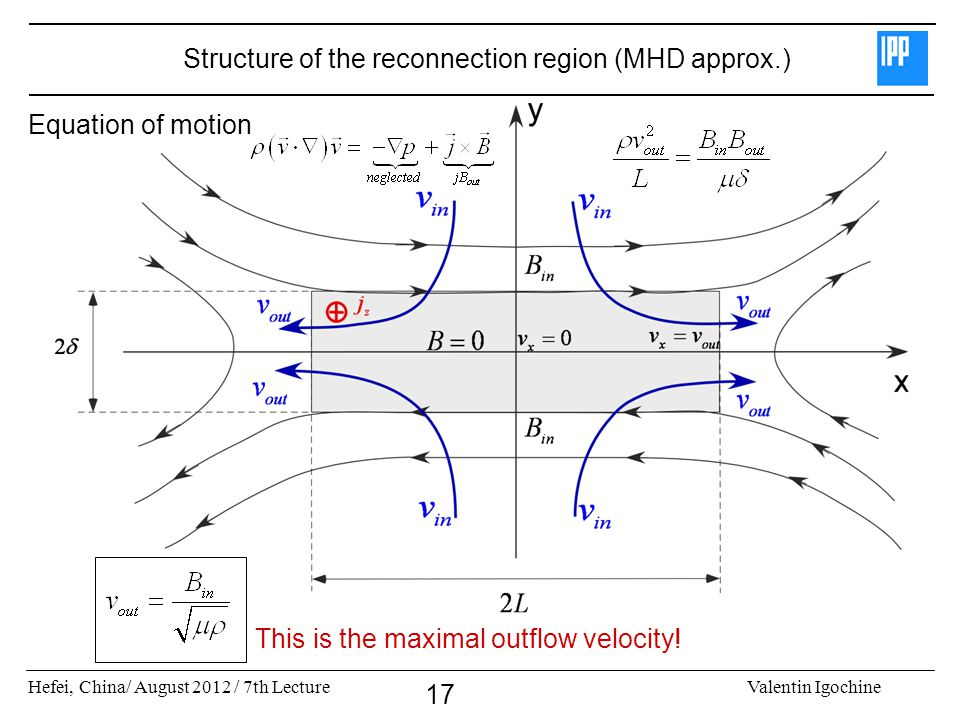 Hefei, China/ August 2012 / 7th LectureValentin Igochine 17 Structure of the reconnection region (MHD approx.) Equation of motion This is the maximal