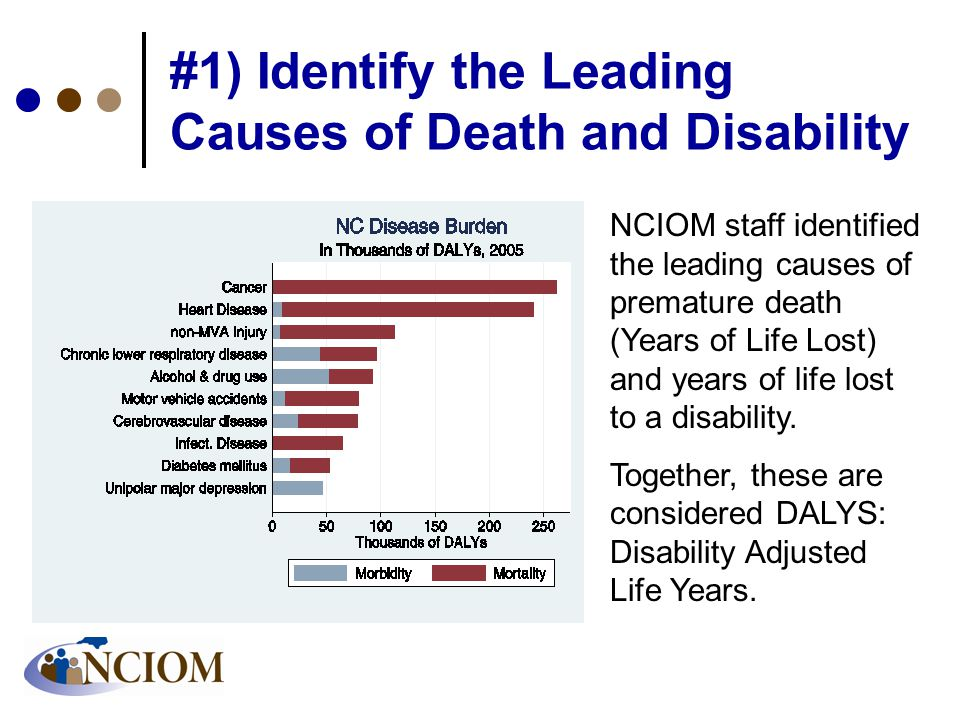 #1) Identify the Leading Causes of Death and Disability NCIOM staff identified the leading causes of premature death (Years of Life Lost) and years of life lost to a disability.