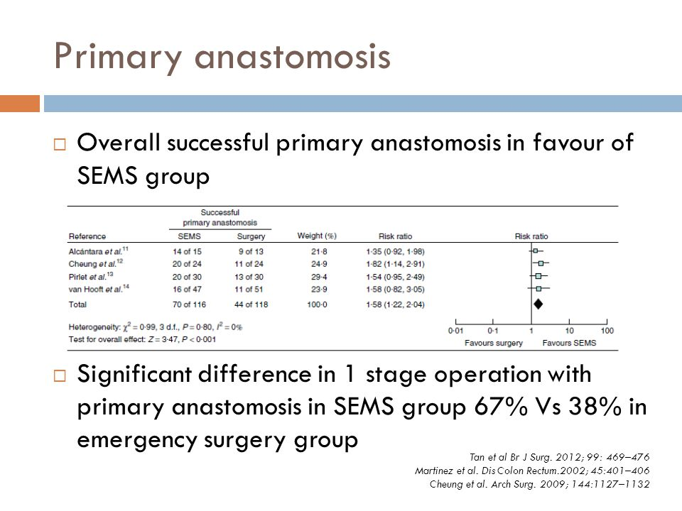 Primary anastomosis  Overall successful primary anastomosis in favour of SEMS group  Significant difference in 1 stage operation with primary anasto