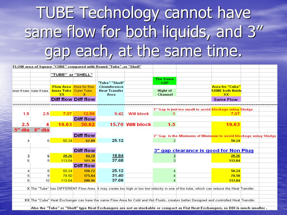 "TUBE Technology cannot have same flow for both liquids, and 3"" gap each, at the same time."