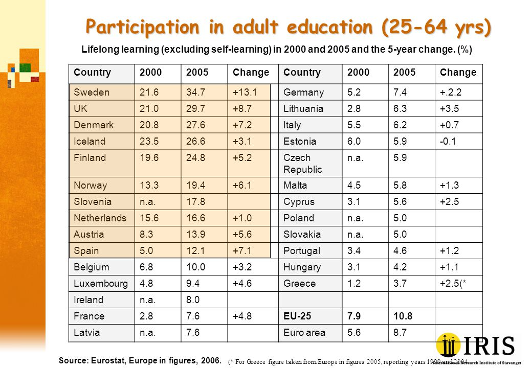 Participation in adult education (25-64 yrs) Source: Eurostat, Europe in figures, 2006.