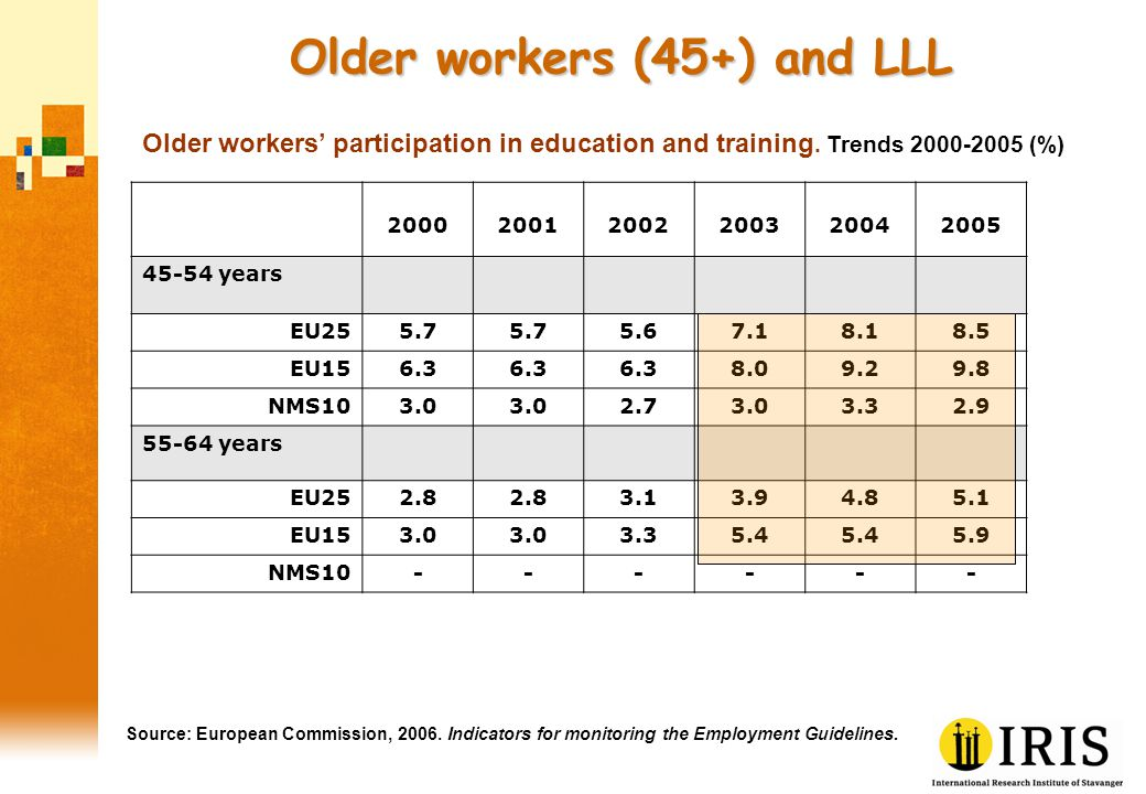 Lifelong learning by level of education Source: European Commission, 2006.