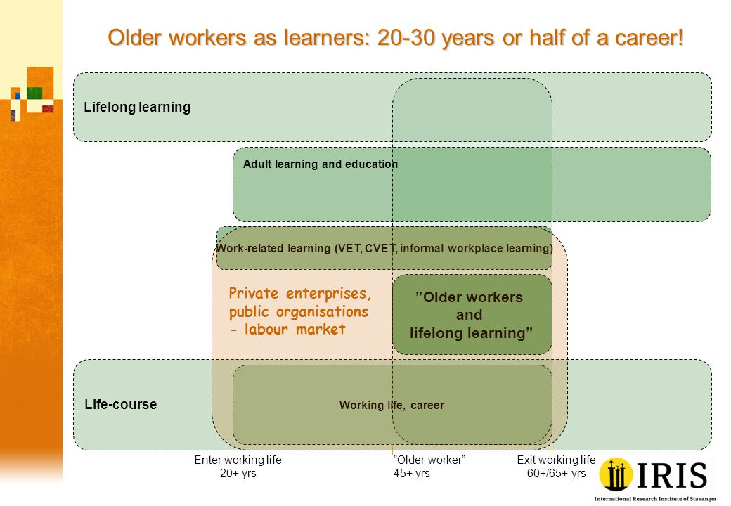 Older workers as learners: 20-30 years or half of a career.
