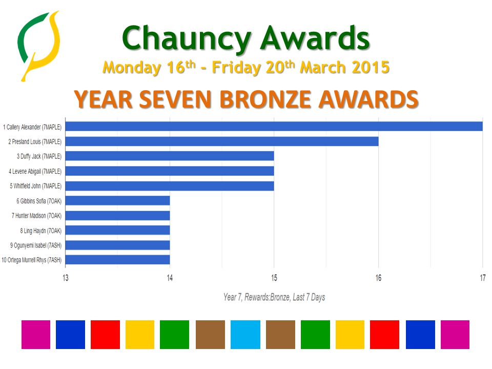 Chauncy Awards Monday 16 th - Friday 20 th March 2015 YEAR SEVEN BRONZE AWARDS
