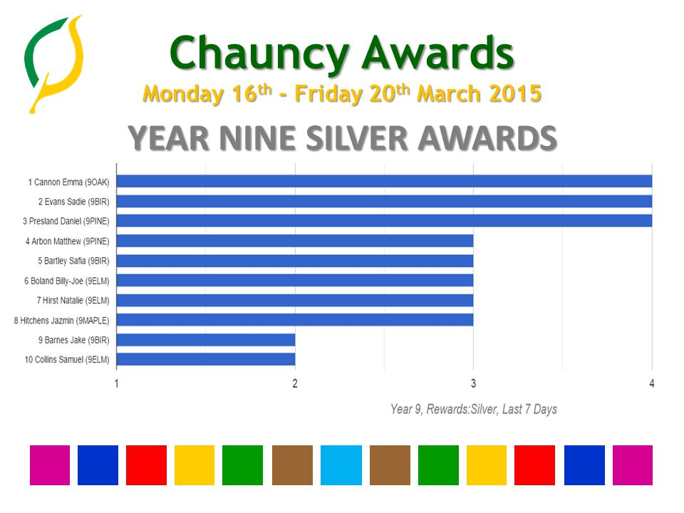 Chauncy Awards Monday 16 th - Friday 20 th March 2015 YEAR EIGHT SILVER AWARDS
