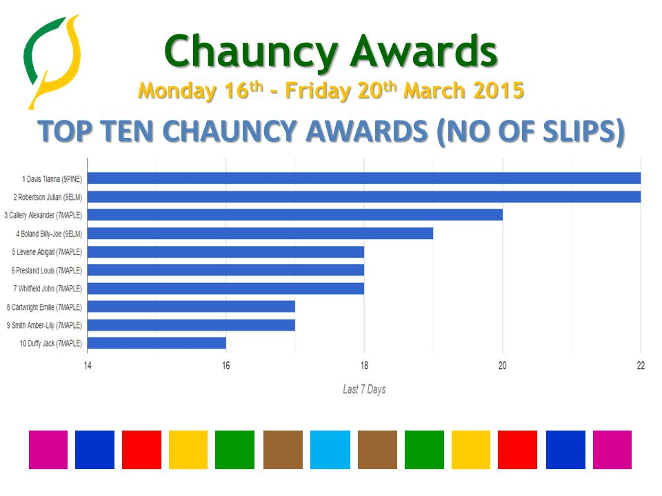 Chauncy Awards Monday 16 th - Friday 20 th March 2015 WHOLE SCHOOL GOLD AWARDS 1 Alcantara Rosa (11BIR) 2 Bew-Stanley Tahlia (10MAPLE) 3 Bishop Eloise