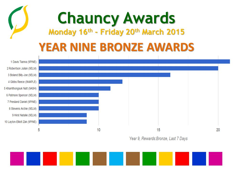 Chauncy Awards Monday 16 th - Friday 20 th March 2015 YEAR EIGHT BRONZE AWARDS