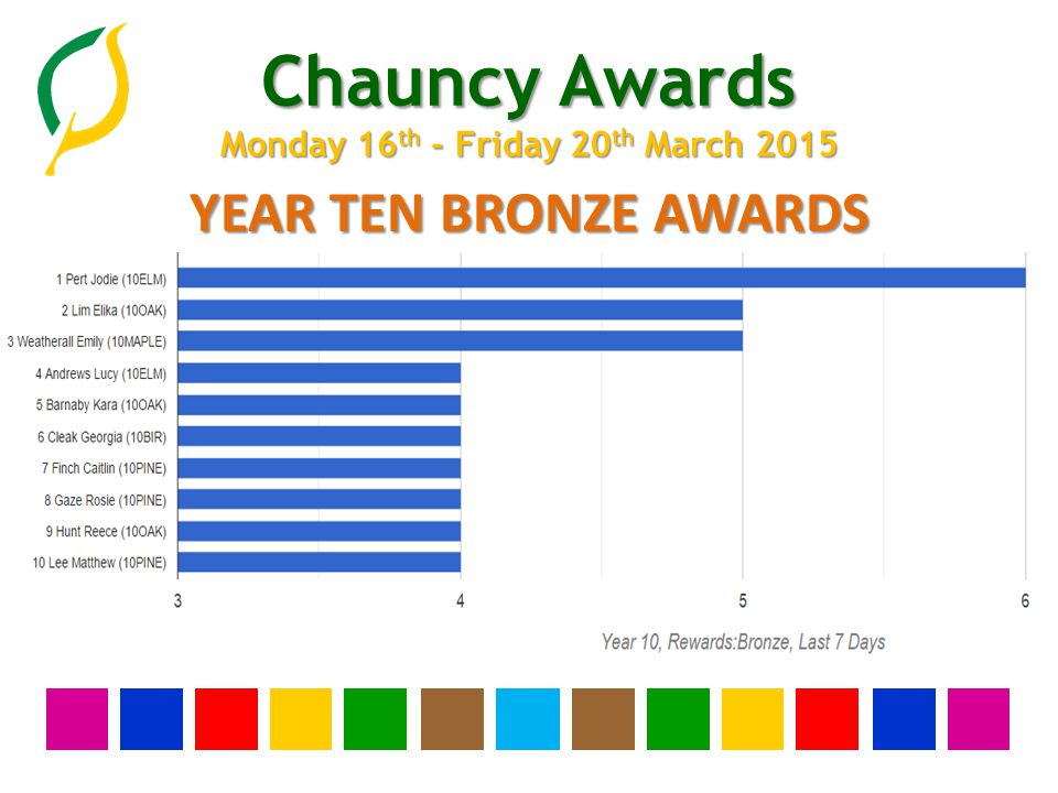 Chauncy Awards Monday 16 th - Friday 20 th March 2015 YEAR NINE BRONZE AWARDS