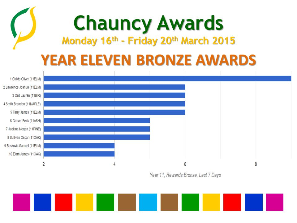 Chauncy Awards Monday 16 th - Friday 20 th March 2015 YEAR ELEVEN BRONZE AWARDS