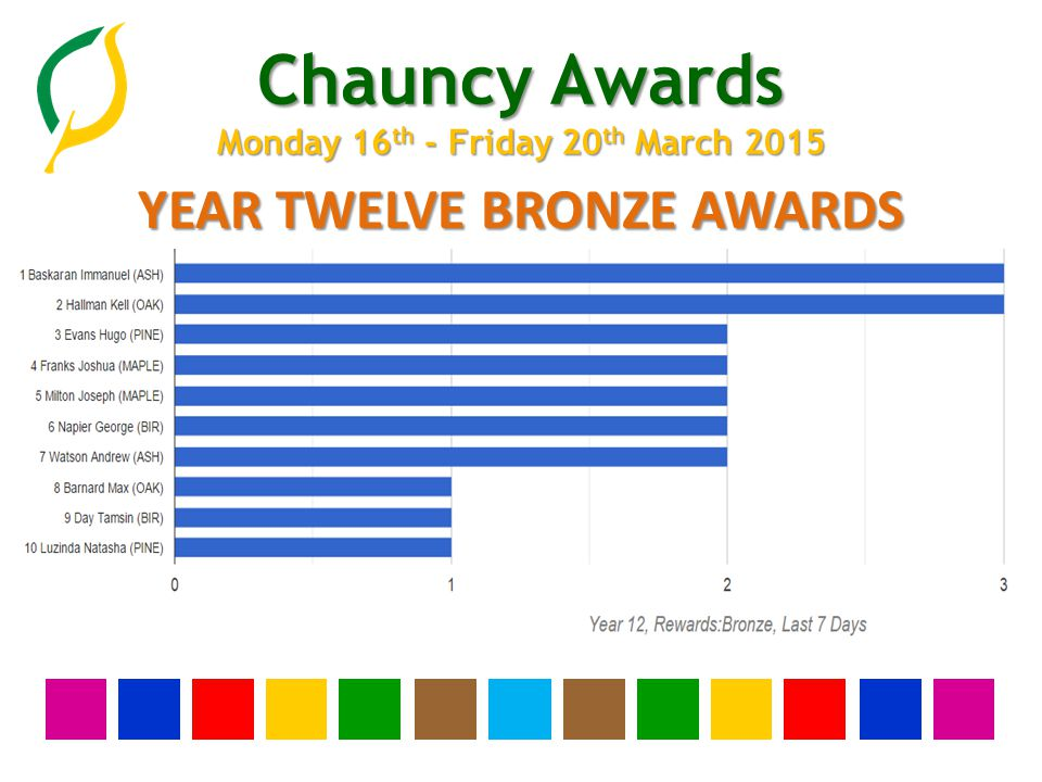 Chauncy Awards Monday 16 th - Friday 20 th March 2015 TOP TEN CHAUNCY AWARDS (NO OF SLIPS)