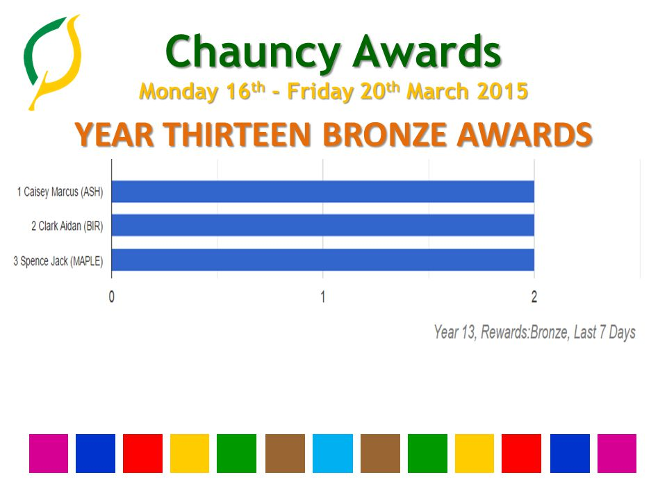 Chauncy Awards Monday 16 th - Friday 20 th March 2015 YEAR THIRTEEN BRONZE AWARDS None this week