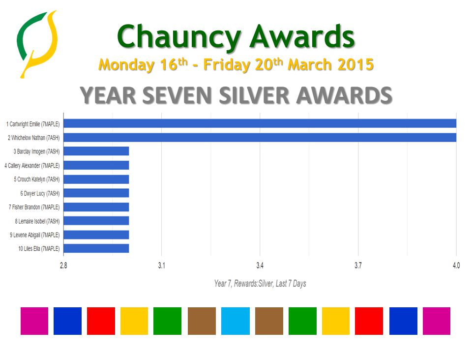 Chauncy Awards Monday 16 th - Friday 20 th March 2015 YEAR SEVEN SILVER AWARDS