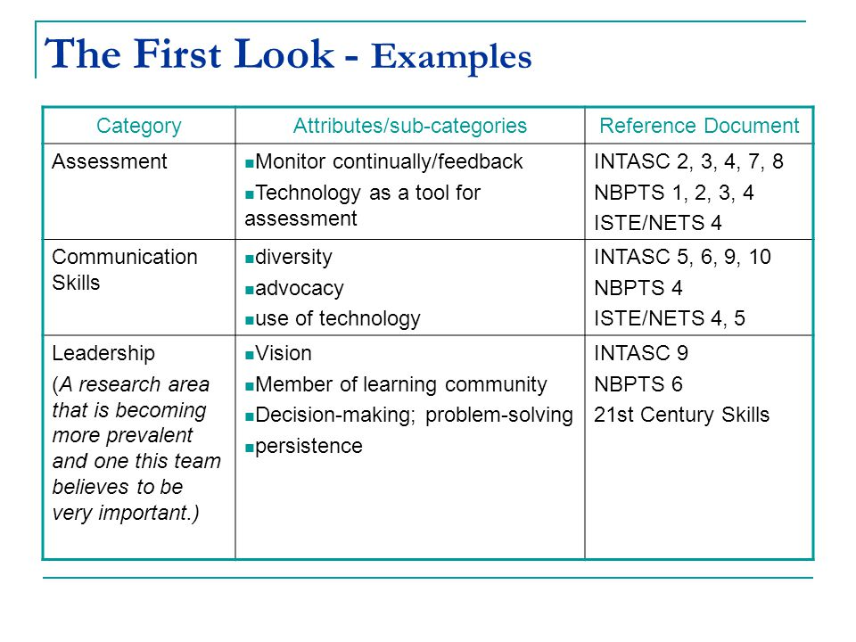 The First Look - Examples CategoryAttributes/sub-categoriesReference Document Assessment Monitor continually/feedback Technology as a tool for assessment INTASC 2, 3, 4, 7, 8 NBPTS 1, 2, 3, 4 ISTE/NETS 4 Communication Skills diversity advocacy use of technology INTASC 5, 6, 9, 10 NBPTS 4 ISTE/NETS 4, 5 Leadership (A research area that is becoming more prevalent and one this team believes to be very important.) Vision Member of learning community Decision-making; problem-solving persistence INTASC 9 NBPTS 6 21st Century Skills