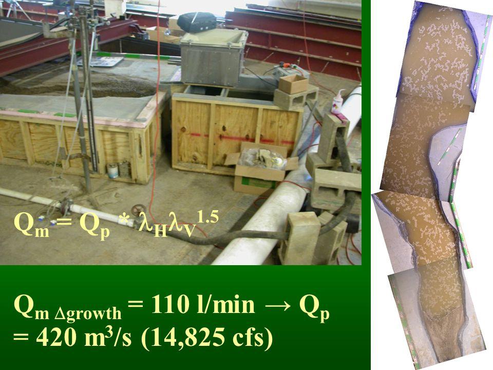 Q m = Q p * H V 1.5 Q m  growth = 110 l/min → Q p = 420 m 3 /s (14,825 cfs)