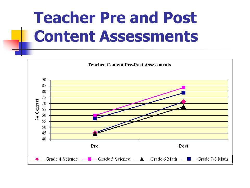 Teacher Pre and Post Content Assessments