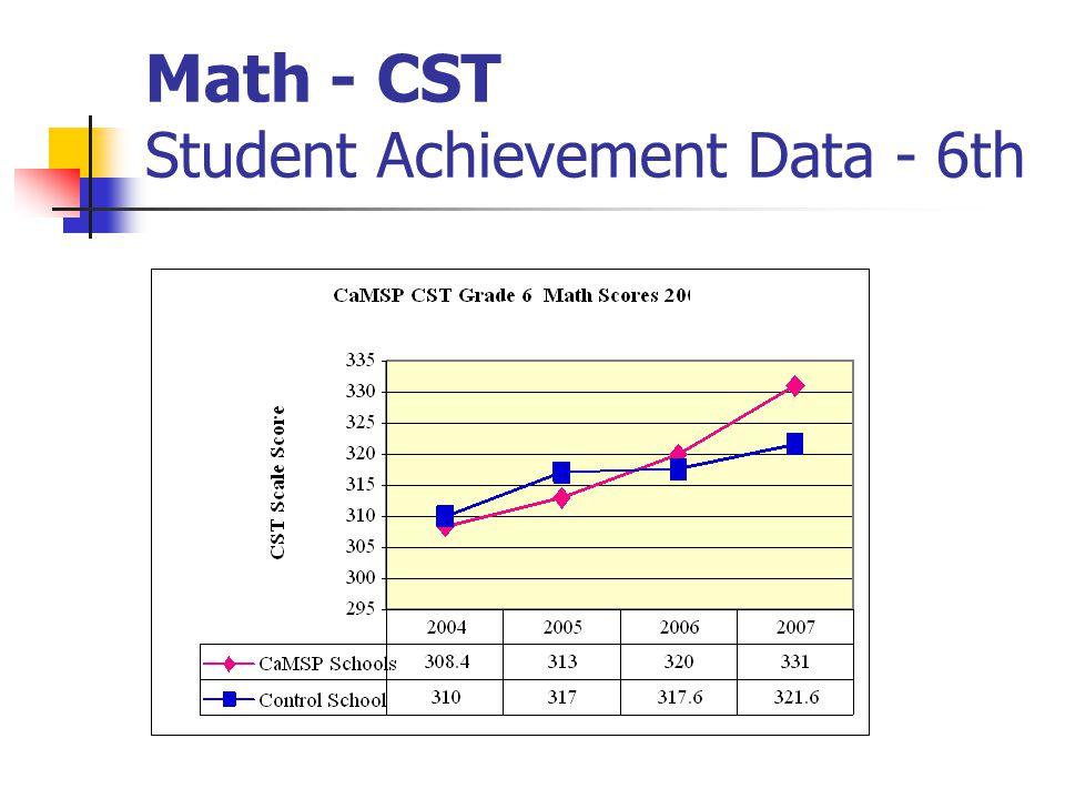 Math - CST Student Achievement Data - 6th